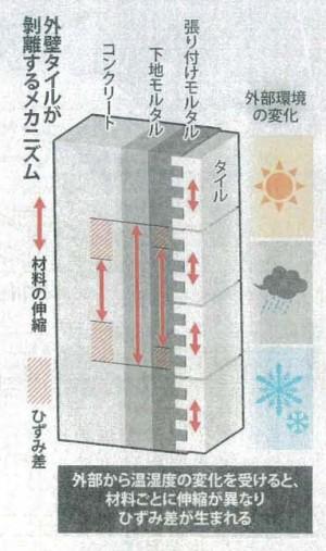 マンション外壁 タイル剥離も Takaoプランニング株式会社